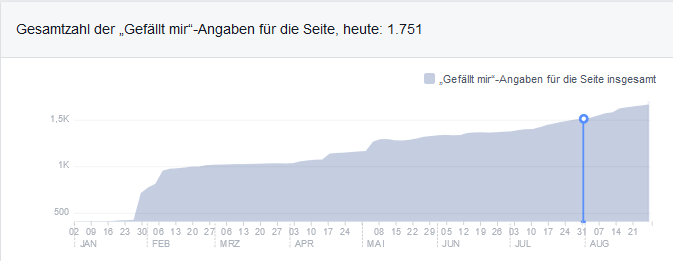 Unsere Facebook Likes Entwicklung