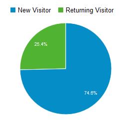 Anteil Neuer und wiederkehrender Besucher im Februar 2015