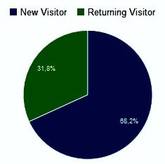 Anteil Neuer und wiederkehrender Besucher im Dezember 2015