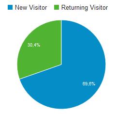 Anteil Neuer und wiederkehrender Besucher im März 2016