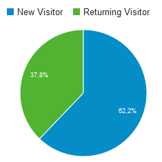 Anteil Neuer und wiederkehrender Besucher im April 2016